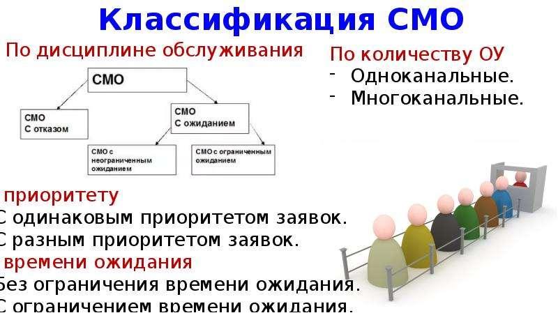 Классификация СМО