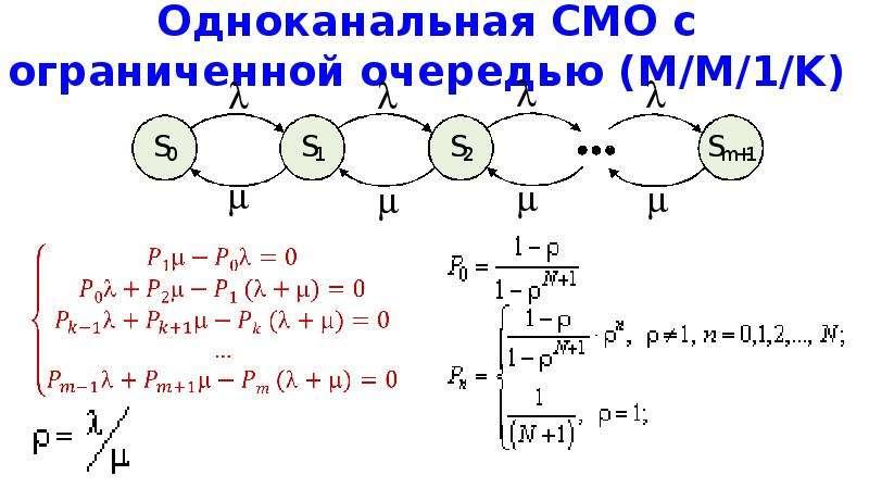 Одноканальная СМО с ограниченной очередью (M/M/1/K)
