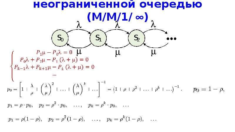 Одноканальная СМО с неограниченной очередью (M/M/1/)