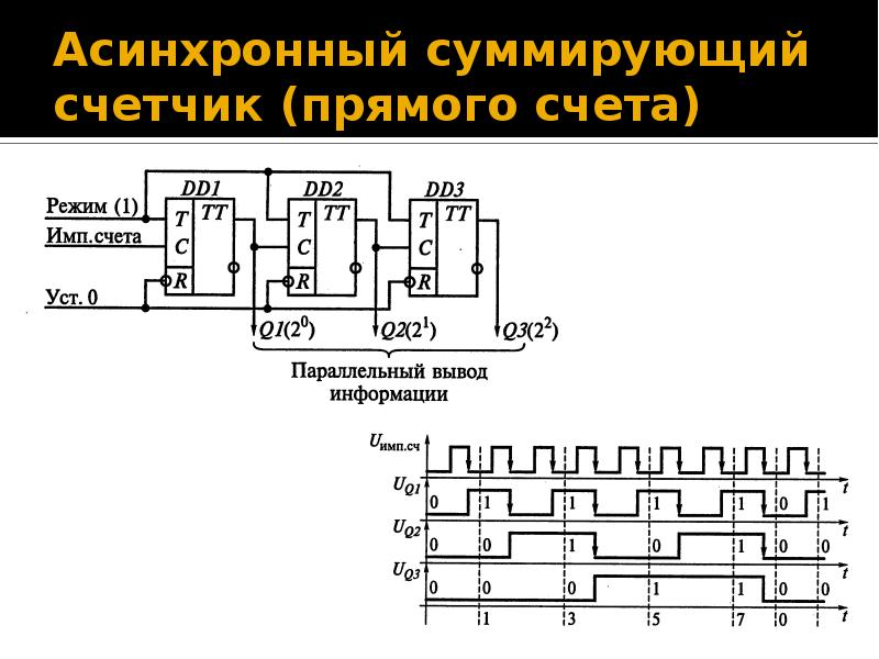 Асинхронный суммирующий счетчик (прямого счета)