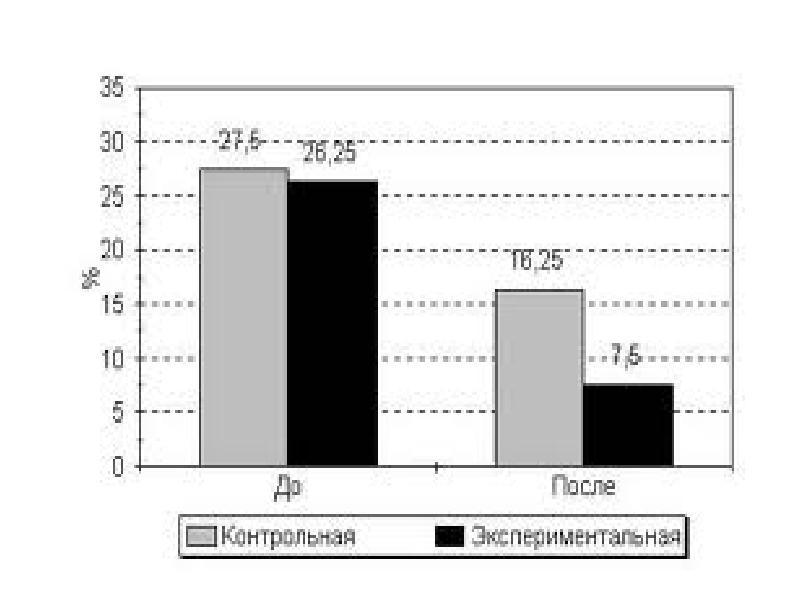 Статистические сравнения, рис. 2