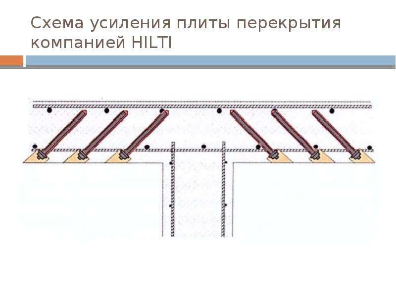 Схема усиления плиты перекрытия компанией HILTI