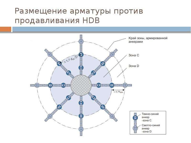 Размещение арматуры против продавливания HDB