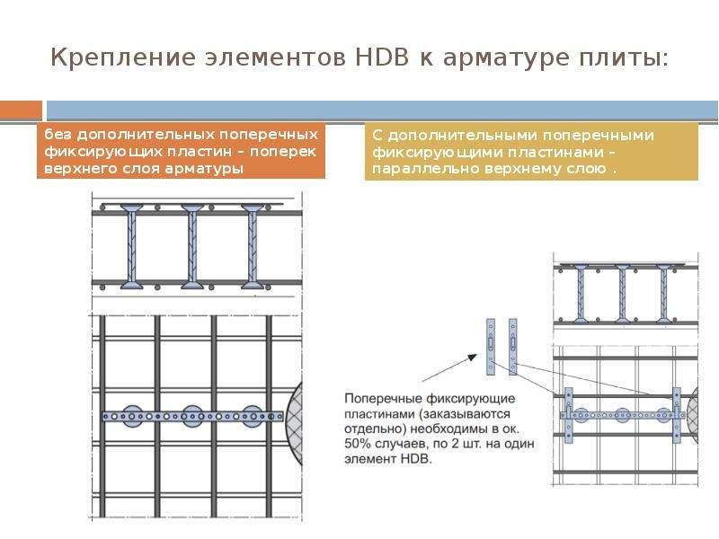 Крепление элементов HDB к арматуре плиты: без дополнительных поперечных фиксирующих пластин – попере