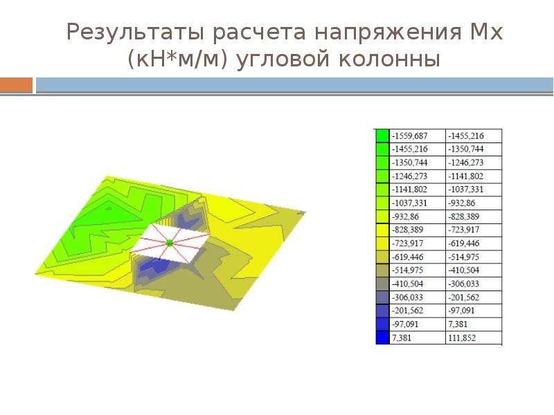Результаты расчета напряжения Мх (кН*м/м) угловой колонны