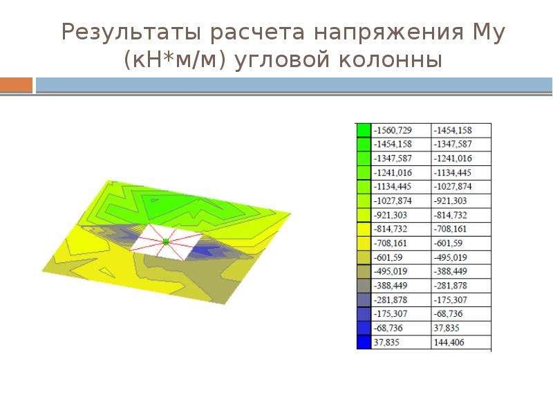 Результаты расчета напряжения Му (кН*м/м) угловой колонны