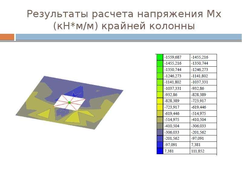 Результаты расчета напряжения Мх (кН*м/м) крайней колонны