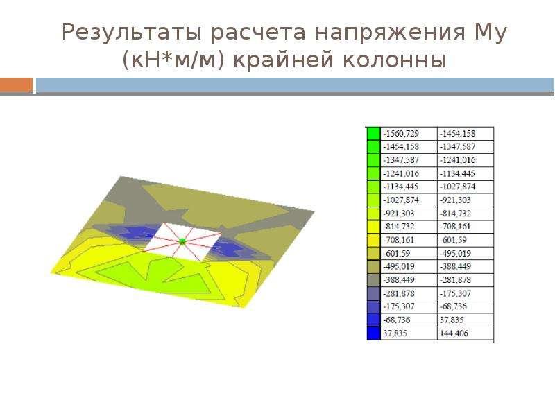 Результаты расчета напряжения Му (кН*м/м) крайней колонны