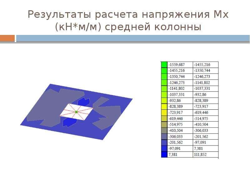 Результаты расчета напряжения Мх (кН*м/м) средней колонны