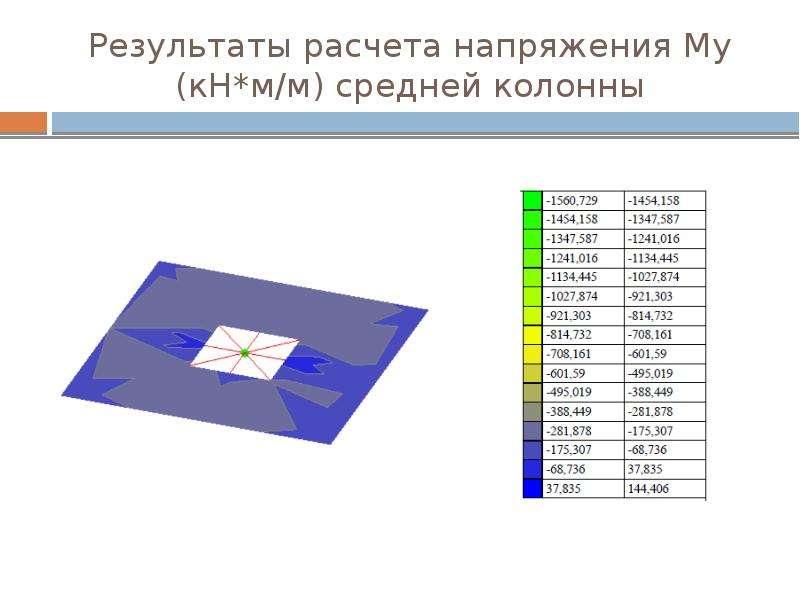 Результаты расчета напряжения Му (кН*м/м) средней колонны