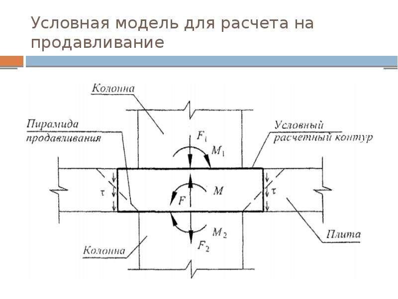 Условная модель для расчета на продавливание