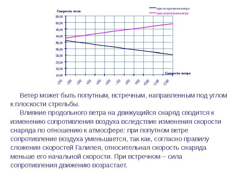 Траектория движение тела, брошенного под углом к горизонту, с учетом сопротивления ветра, слайд 16