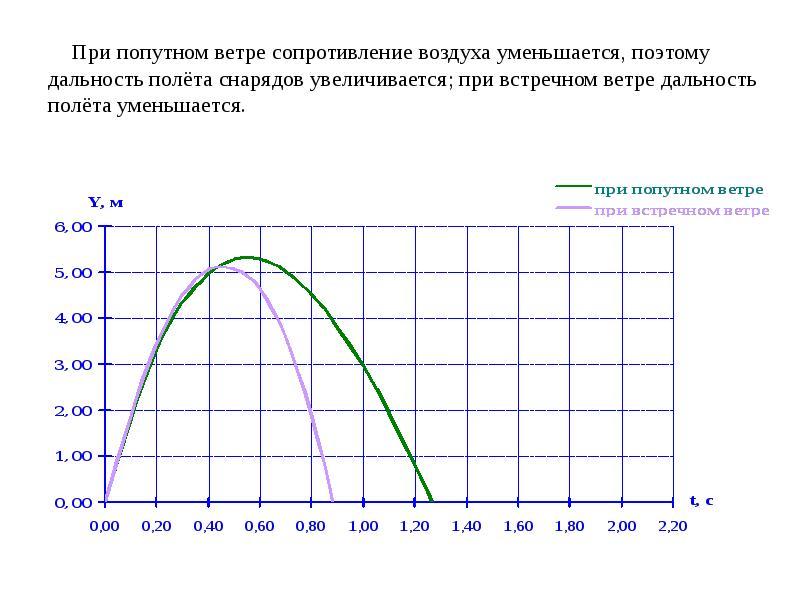 При попутном ветре сопротивление воздуха уменьшается, поэтому дальность полёта снарядов увеличиваетс