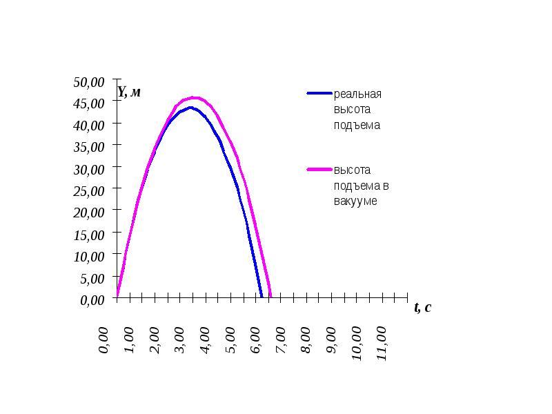 Траектория движение тела, брошенного под углом к горизонту, с учетом сопротивления ветра, слайд 28