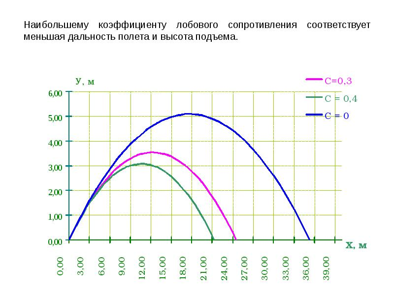 Траектория движение тела, брошенного под углом к горизонту, с учетом сопротивления ветра, слайд 29
