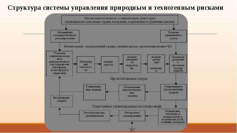 Предотвращение чрезвычайных ситуаций. Основные этапы мониторинга, анализа и прогнозирования ЧС, слайд 18