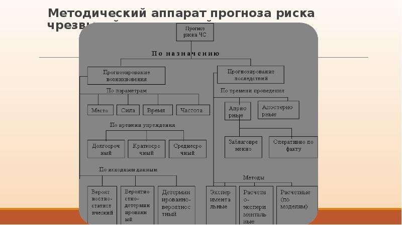 Методический аппарат прогноза риска чрезвычайных ситуаций Методический аппарат прогноза риска чрезвы