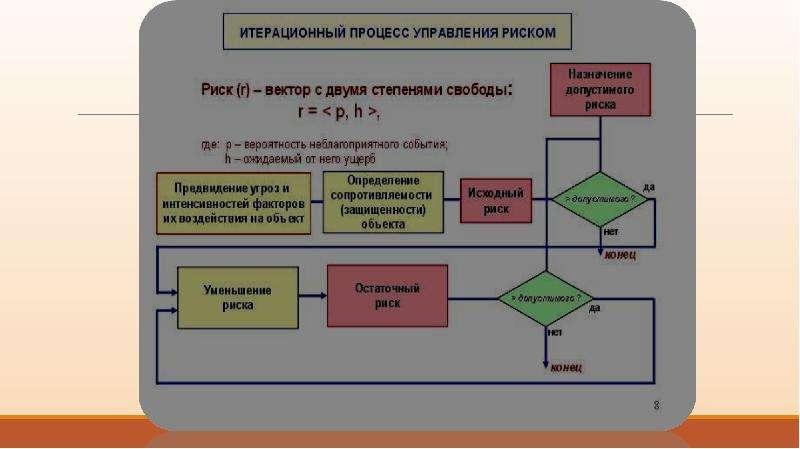 Предотвращение чрезвычайных ситуаций. Основные этапы мониторинга, анализа и прогнозирования ЧС, слайд 10