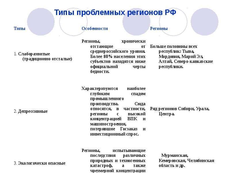 Типы проблемных регионов РФ