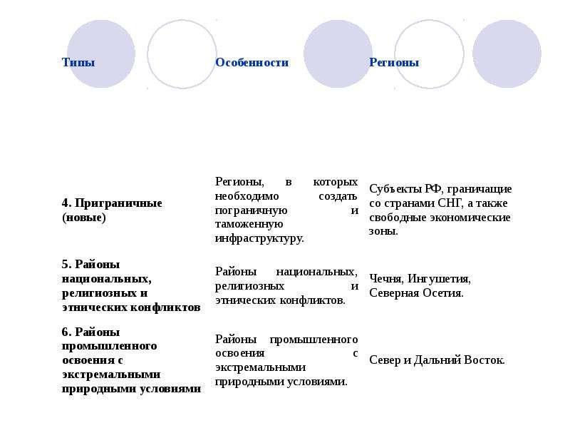 Типологизация и паспортизация регионов РФ, рис. 14