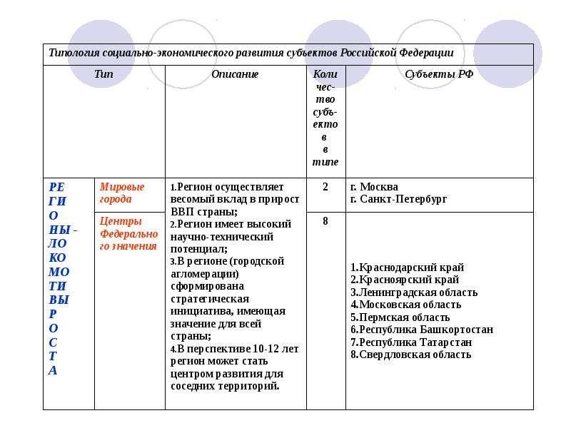 Типологизация и паспортизация регионов РФ, рис. 19