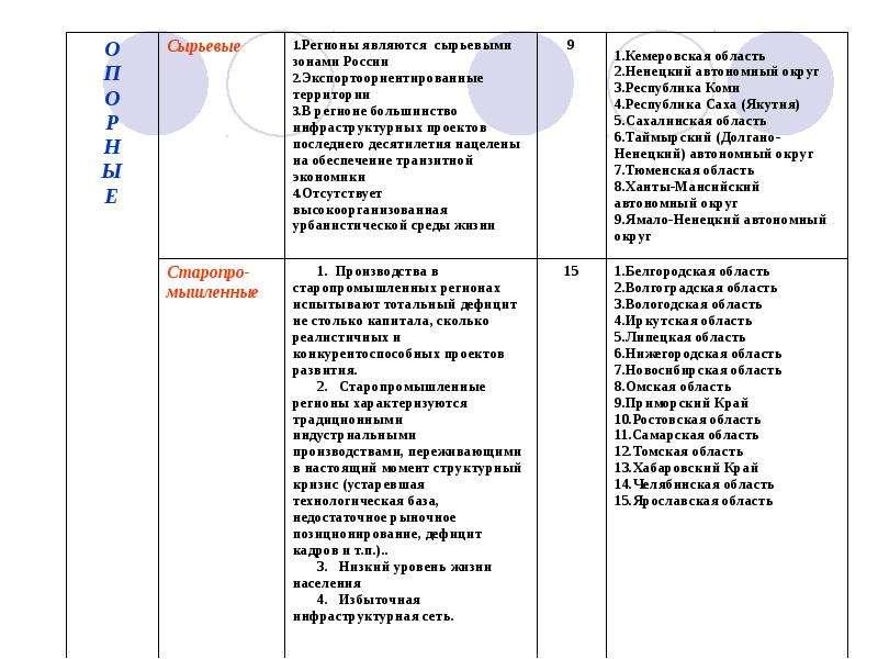 Типологизация и паспортизация регионов РФ, рис. 20