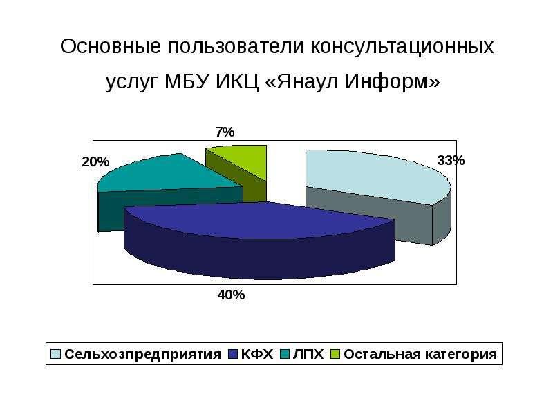 Основные пользователи консультационных услуг МБУ ИКЦ «Янаул Информ»
