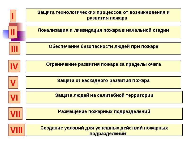 Разработка компенсирующих мероприятияй при отступлении от норм пожарной безопасности, слайд 15
