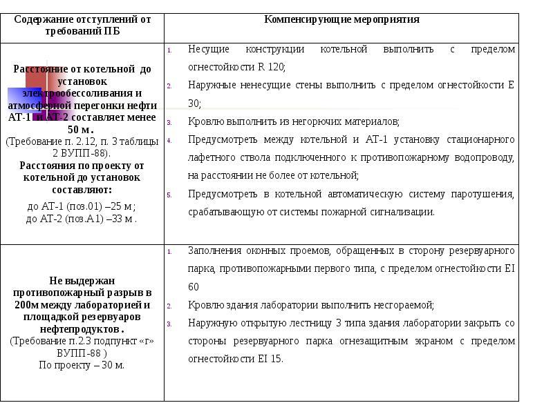 Разработка компенсирующих мероприятияй при отступлении от норм пожарной безопасности, слайд 28