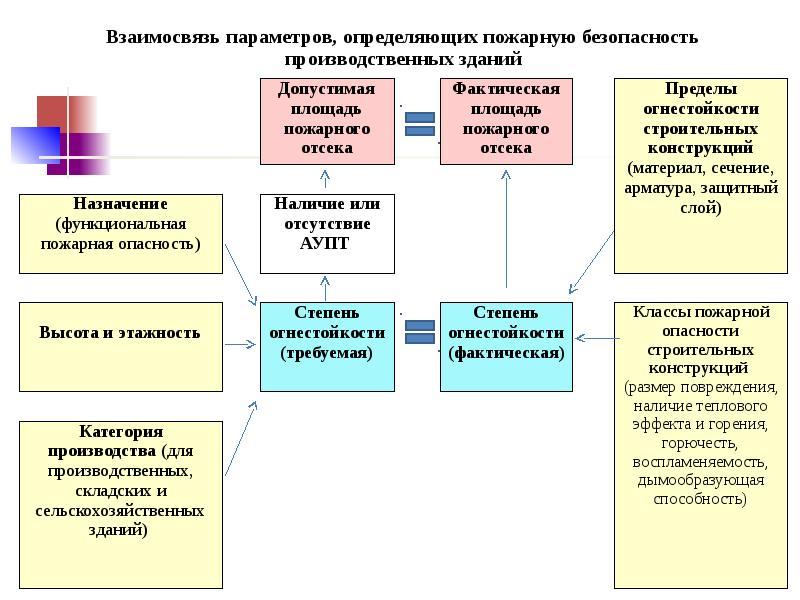 Разработка компенсирующих мероприятияй при отступлении от норм пожарной безопасности, слайд 30