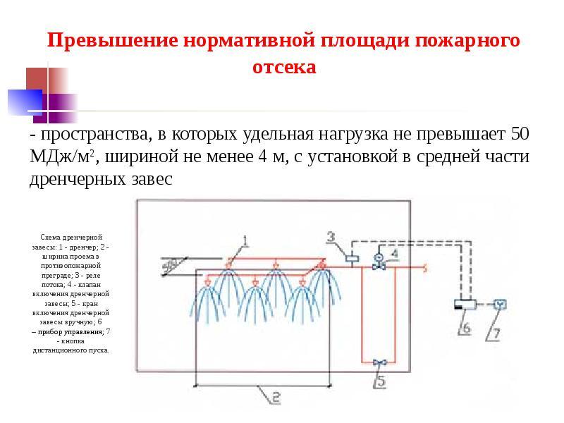 Разработка компенсирующих мероприятияй при отступлении от норм пожарной безопасности, слайд 33