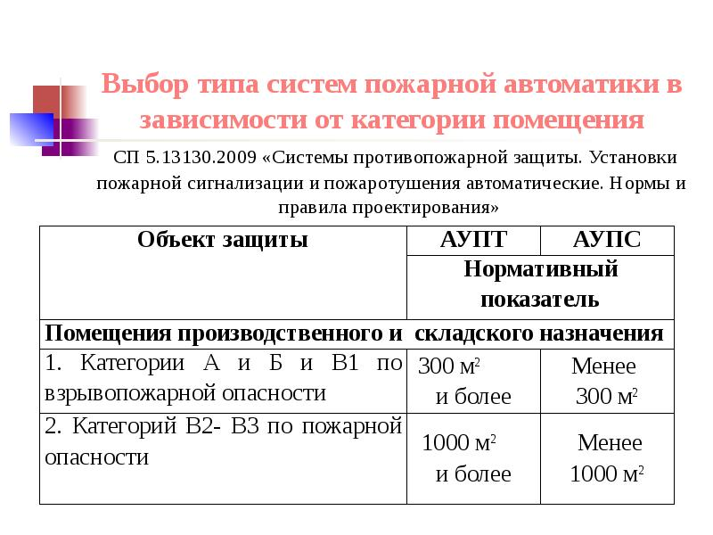 Выбор типа систем пожарной автоматики в зависимости от категории помещения СП 5. 13130. 2009 «Систем