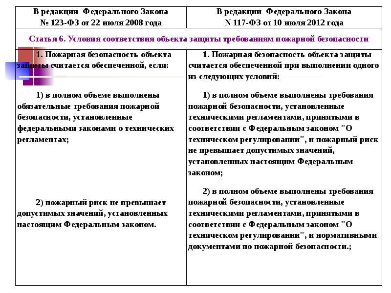 Разработка компенсирующих мероприятияй при отступлении от норм пожарной безопасности, слайд 5