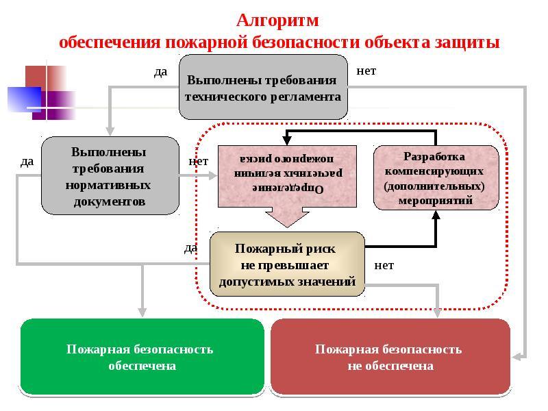 Разработка компенсирующих мероприятияй при отступлении от норм пожарной безопасности, слайд 52