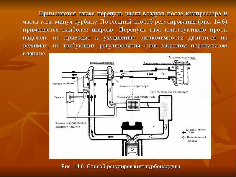 Применяется также перепуск части воздуха после компрессора и части газа, минуя турбину. Последний сп