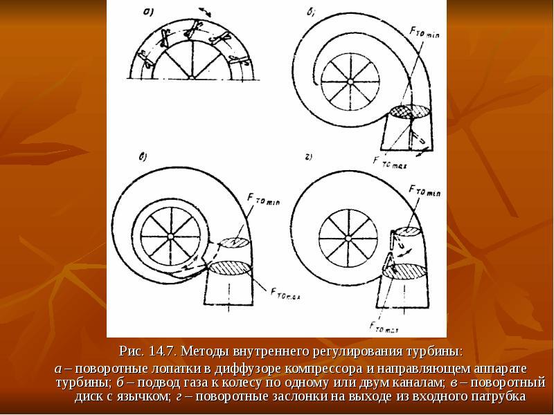 Рис. 14. 7. Методы внутреннего регулирования турбины: Рис. 14. 7. Методы внутреннего регулирования т