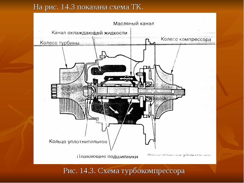 На рис. 14. 3 показана схема ТК. На рис. 14. 3 показана схема ТК. Рис. 14. 3. Схема турбокомпрессора