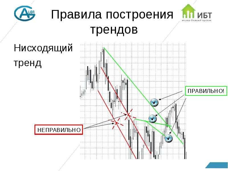 Правила построения трендов Нисходящий тренд