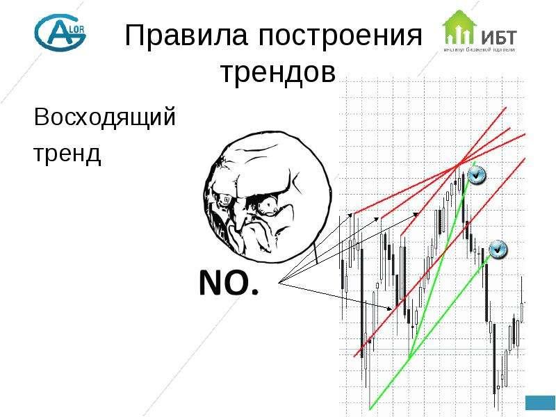 Правила построения трендов Восходящий тренд