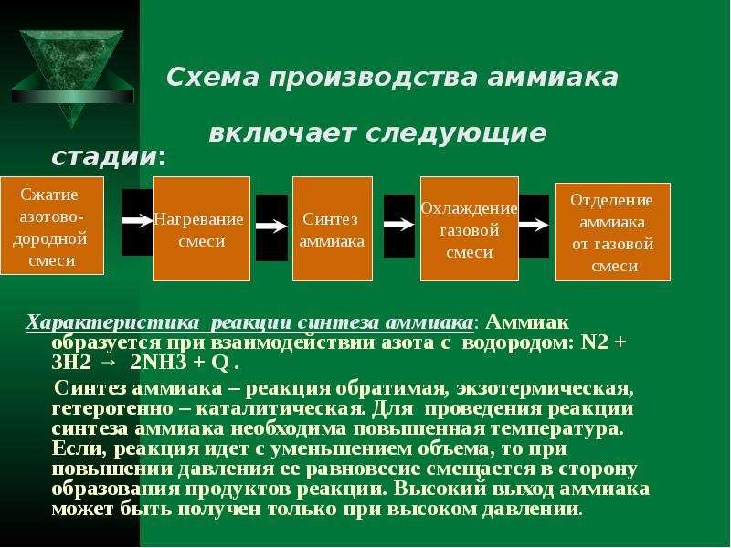 Схема производства аммиака включает следующие стадии: Характеристика реакции синтеза аммиака: Аммиак