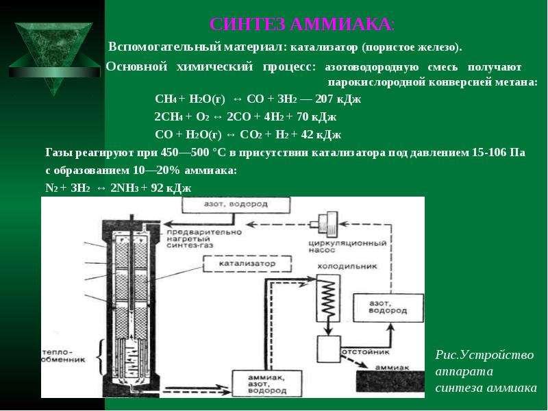 СИНТЕЗ АММИАКА: СИНТЕЗ АММИАКА: Вспомогательный материал: катализатор (пористое железо). Основной хи