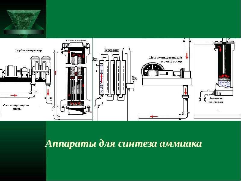 Аппараты для синтеза аммиака