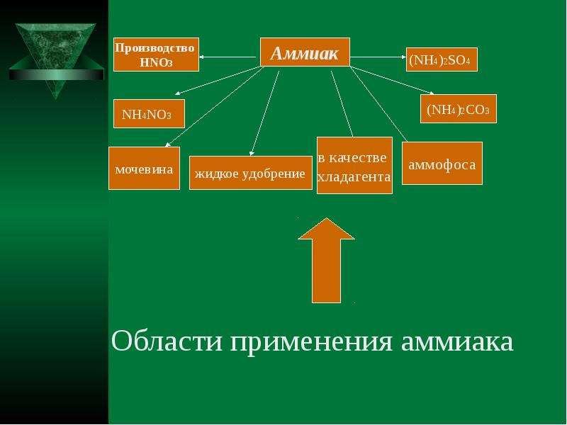 Промышленное производство аммиака, слайд 10