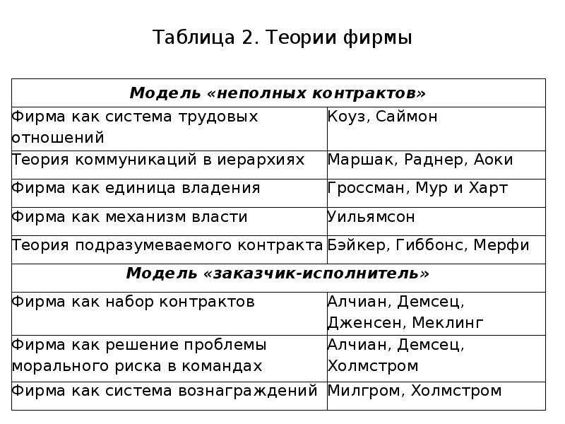 Таблица 2. Теории фирмы