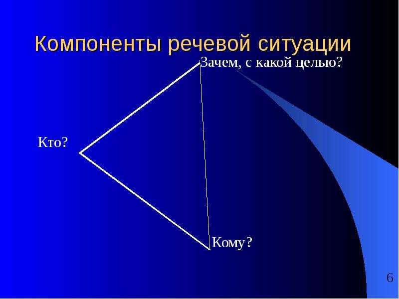 Компоненты речевой ситуации Зачем, с какой целью? Кто? Кому?