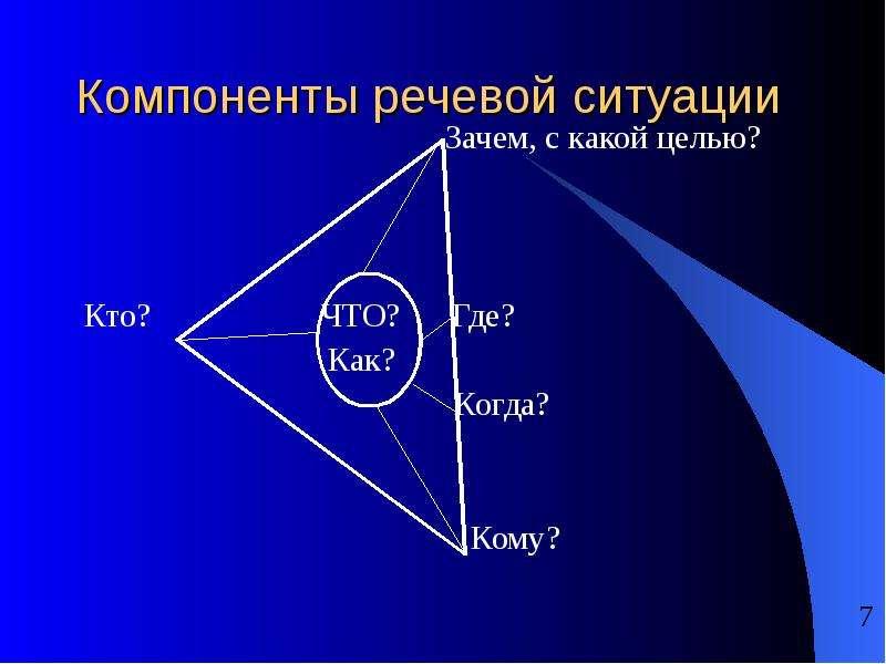 Компоненты речевой ситуации Зачем, с какой целью? Кто? ЧТО? Где? Как? Когда? Кому?