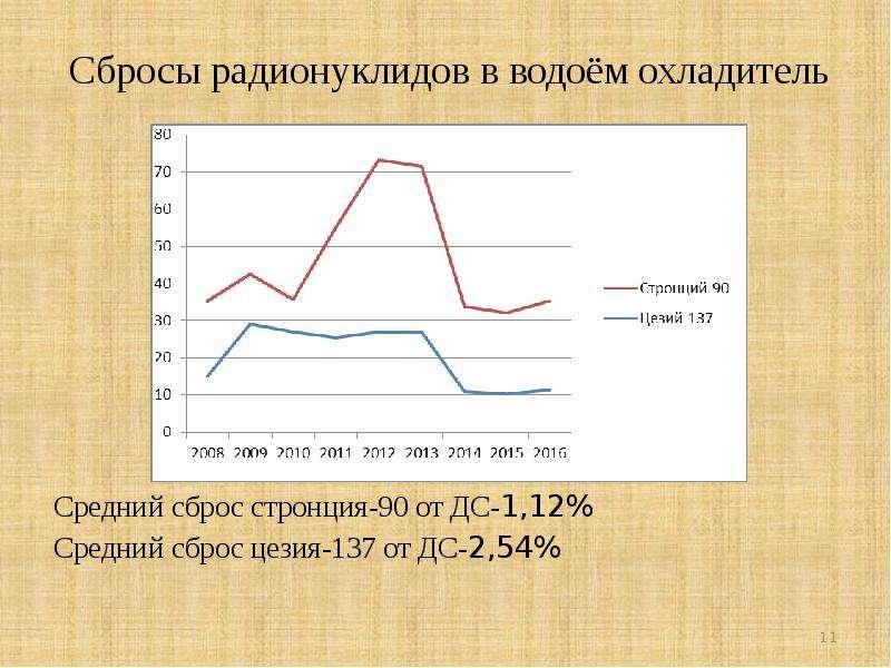 Сбросы радионуклидов в водоём охладитель Средний сброс стронция-90 от ДС-1,12% Средний сброс цезия-1