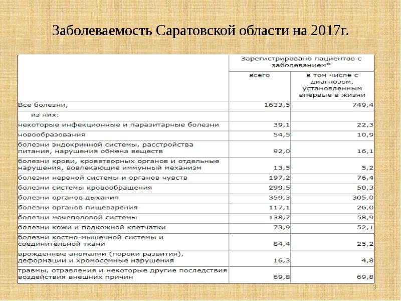 Заболеваемость Саратовской области на 2017г.