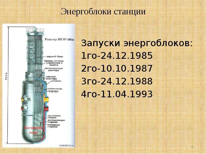 Энергоблоки станции Запуски энергоблоков: 1го-24. 12. 1985 2го-10. 10. 1987 3го-24. 12. 1988 4го-11.