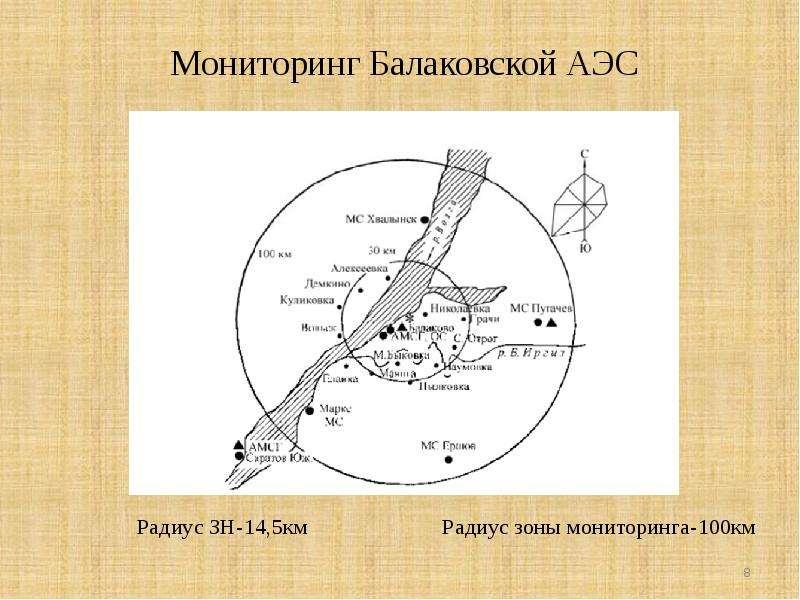 Мониторинг Балаковской АЭС Радиус ЗН-14,5км Радиус зоны мониторинга-100км